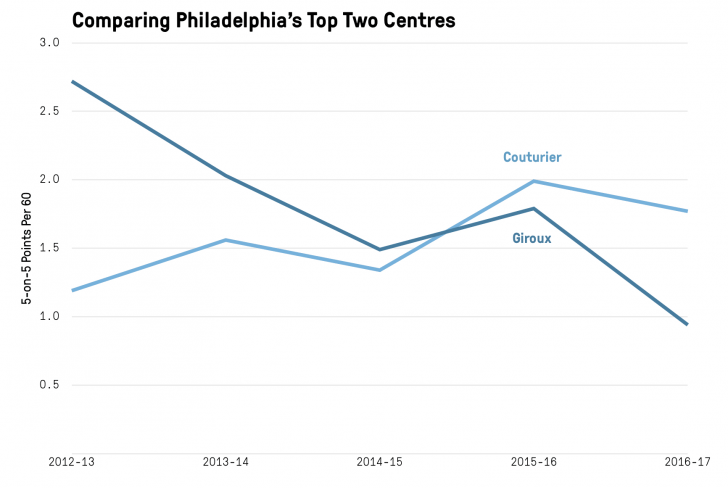 Permalink to Nhl Season Preview: Philadelphia Flyers – The Athletic throughout Er Diagram Nhl