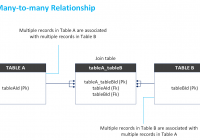 N:n Entity Relationships for Relationship Between Entities