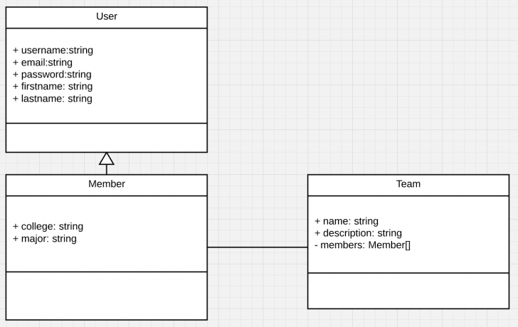 Permalink to Node.js Tutorial: From Class Diagram To Api Server With regarding Er Diagram Npm
