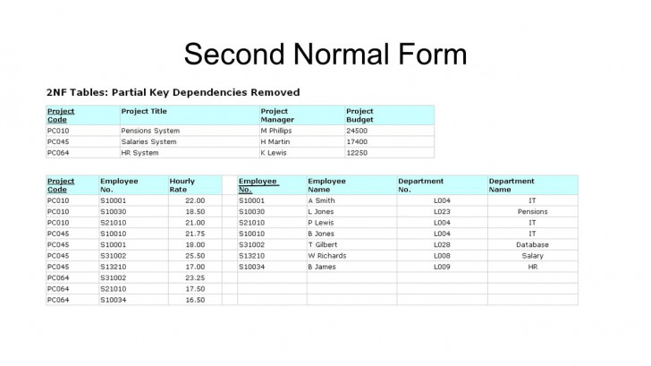 Permalink to Normalization Exercise. First Normal Form Second Normal Form throughout Er Diagram Normalization Normal Forms
