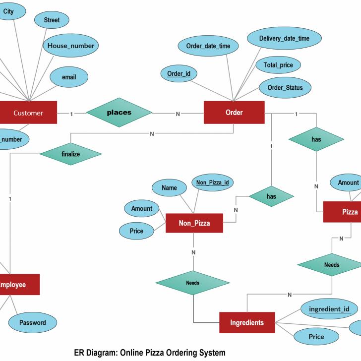 Permalink to Online Pizza Ordering System Illustrated Using An Er Diagram inside Draw A Er Diagram Online