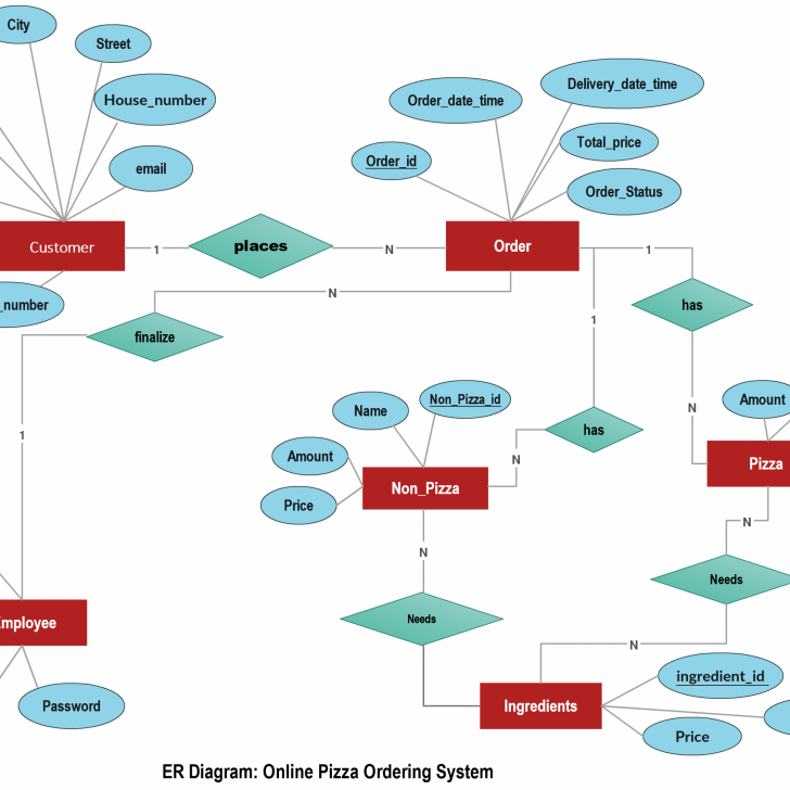 Permalink to Online Pizza Ordering System Illustrated Using An Er Diagram intended for How To Make Er Diagram Online