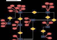 Online Retail Shop | Relationship Diagram, Diagram, Retail Shop