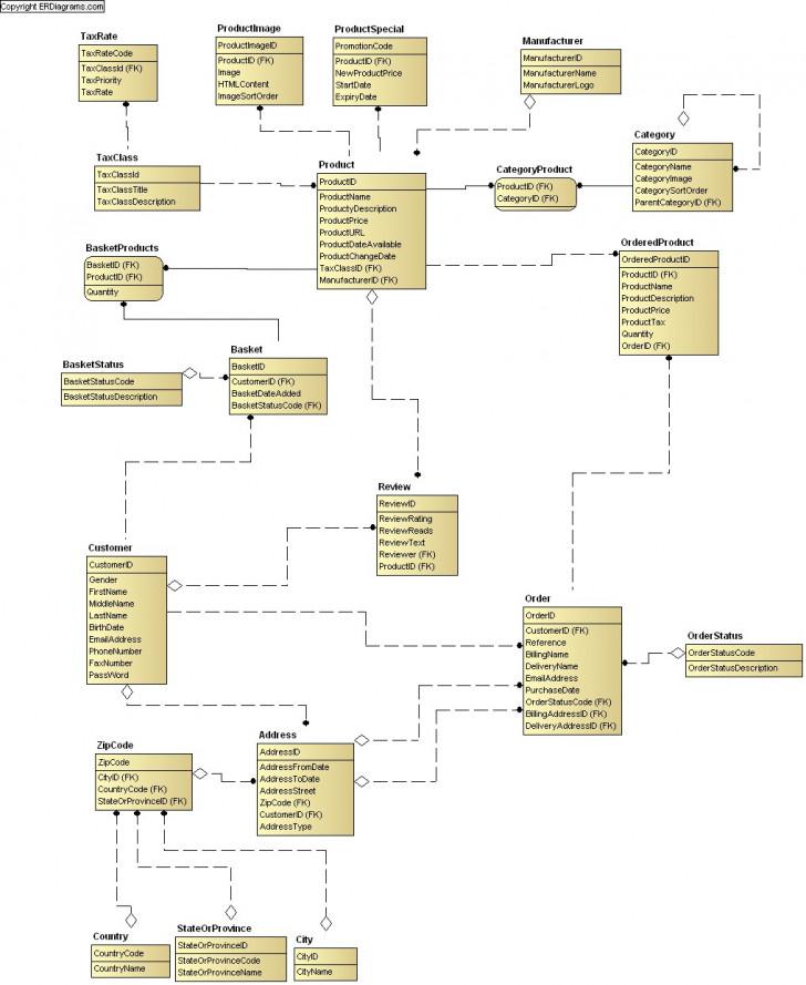 Permalink to Online Shop Data Model (Idef1X) with regard to Erd Data Model