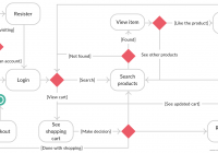 Online Shopping State Diagram – You Can Edit This Template regarding Er Diagram Örnekleri