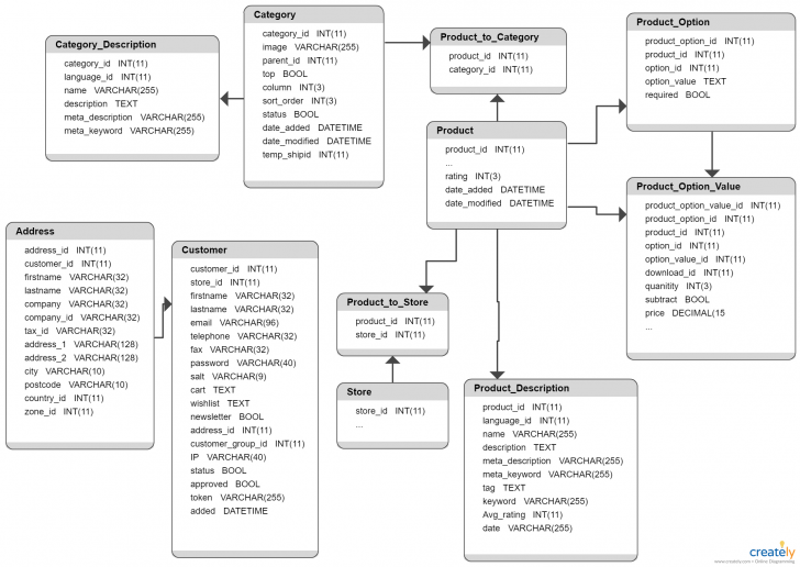 Permalink to Opencart Database Schema – You Can Edit This Template And with regard to Database Design And Erd Creation