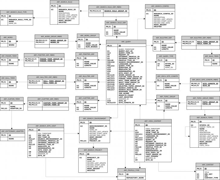 Permalink to Oracle Atg Web Commerce – Search Erd regarding Er Diagram Oracle