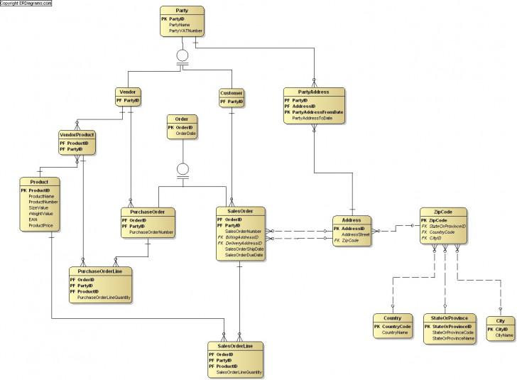 Permalink to Orders Data Model (Crow's Foot) in Crow's Foot Erd Examples