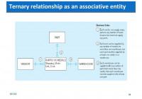 Overview Of Entity‐Relationship Model – Ppt Download in Er Diagram Associative Entity