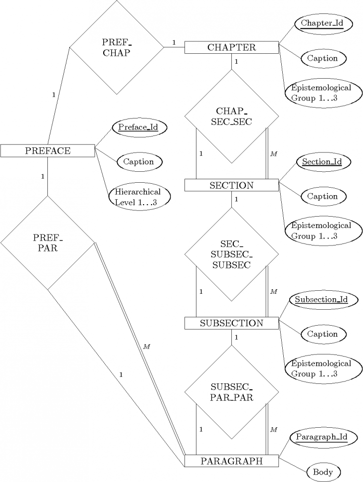 Permalink to Pdf] Case Study In Er Diagrams In The Context Of Development within Er Diagram Level 1
