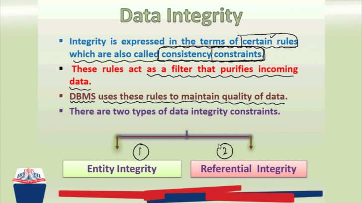 Permalink to Pgc Lectures: Data Integrity And Types, Entity Integrity, Referential  Integrity regarding Entity Types In Dbms