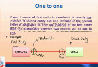 Pgc Lectures: Relationships And Their Types, One To One, One To Many, Many  To Many, Recursive, None pertaining to One To One Entity Relationship