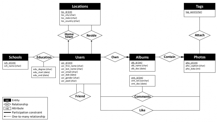 Permalink to Picshare: An Online Photo Social Network System – Jun Xu intended for Er Diagram Cheat Sheet