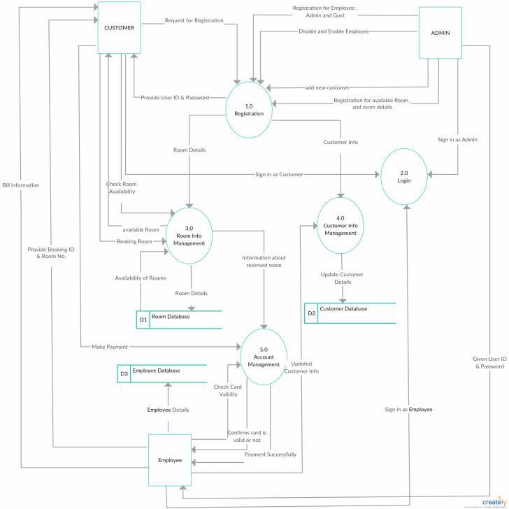 Permalink to Pin On Data Flow Diagrams (Yc) Examples throughout Er Diagram Level 1