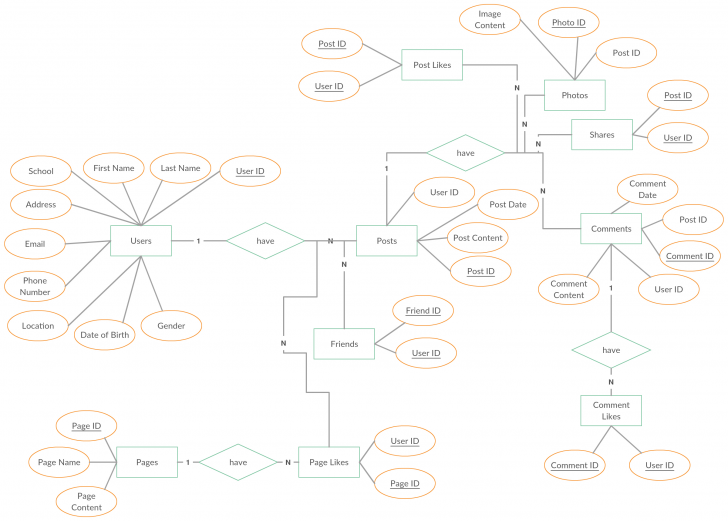 Permalink to Pin On Entity Relationship Diagram Templates in Er Diagram For Job Application