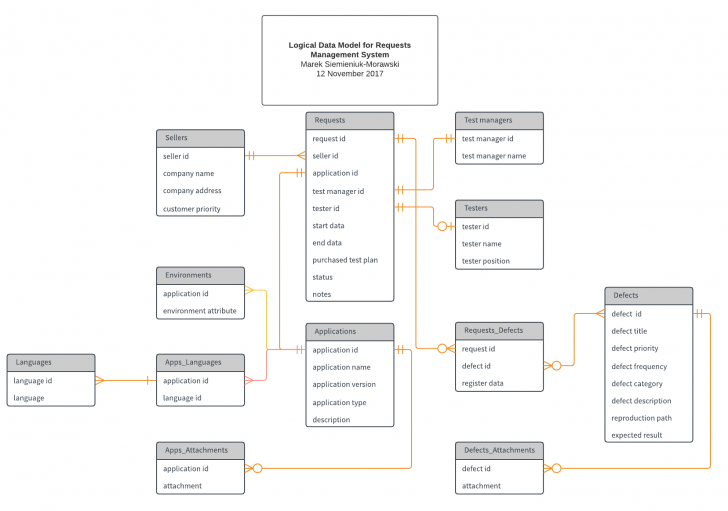 Permalink to Logical Data Model