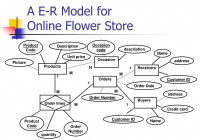 Ppt – A E-R Model For Online Flower Store Powerpoint for Er Diagram Jewellery Shop
