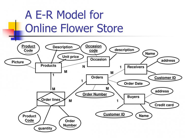Permalink to Ppt – A E-R Model For Online Flower Store Powerpoint for Er Diagram Jewellery Shop