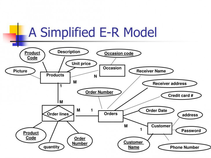 Permalink to Ppt – A E-R Model For Online Flower Store Powerpoint in Er Diagram Jewellery Shop