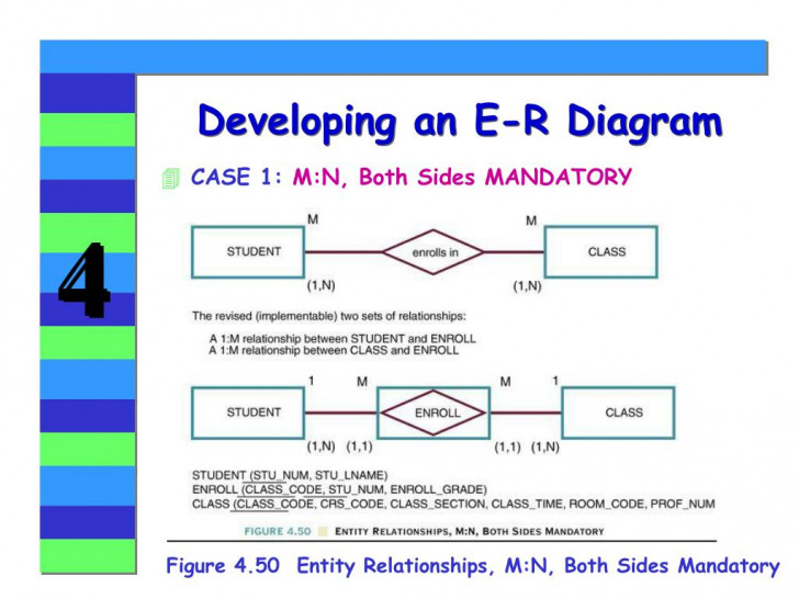 Permalink to Ppt – Chapter 4 Entity Relationship (E-R) Modeling with Er Diagramm M