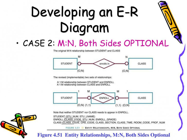 Permalink to Ppt – Chapter 5 Entity Relationship (E-R) Modeling regarding Er Diagramm M