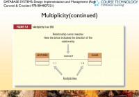 Ppt – Chapter 5 Entity Relationship (Er) Modelling