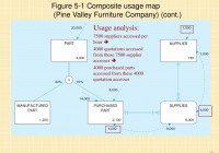 Ppt – Chapter 5: Physical Database Design And Performance