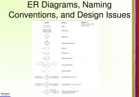 Ppt – Chapter 7 Data Modeling Using The Entity-Relationship
