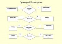 Ppt – Презентация Методических Материалов По Курсу with regard to Er Diagramm 1 N M