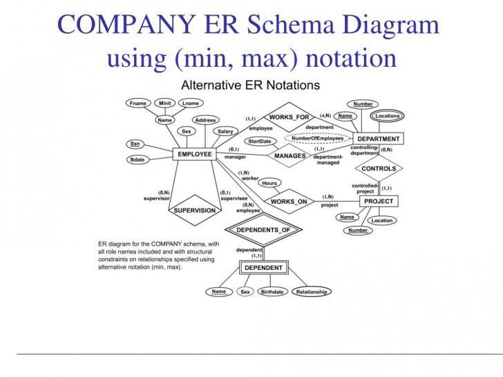 Permalink to Ppt – Data Modeling Using The Entity-Relationship (Er) Model regarding Er Diagram Employee Department Project