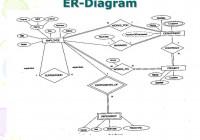 Ppt – Data Modeling Using The Entity-Relationship Model throughout Er Diagram N คือ
