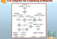 Ppt – E-R Diagram For A Banking Enterprise Powerpoint regarding Er Diagram Banking System