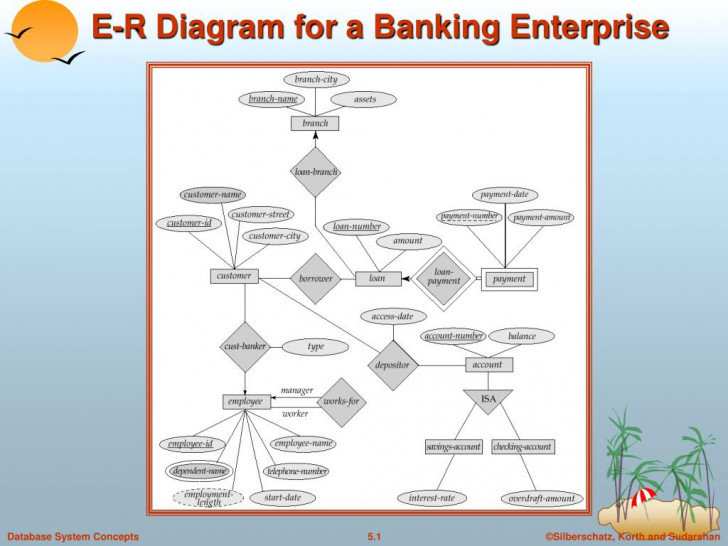 Permalink to Ppt – E-R Diagram For A Banking Enterprise Powerpoint regarding Er Diagram Banking System