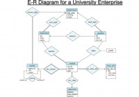 Ppt – E-R Diagram For A University Enterprise Powerpoint