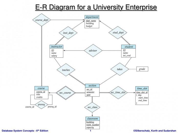 Permalink to Ppt – E-R Diagram For A University Enterprise Powerpoint in Er Diagram University Database