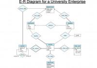 Ppt – E-R Diagram For A University Enterprise Powerpoint intended for Er Diagram For University Database