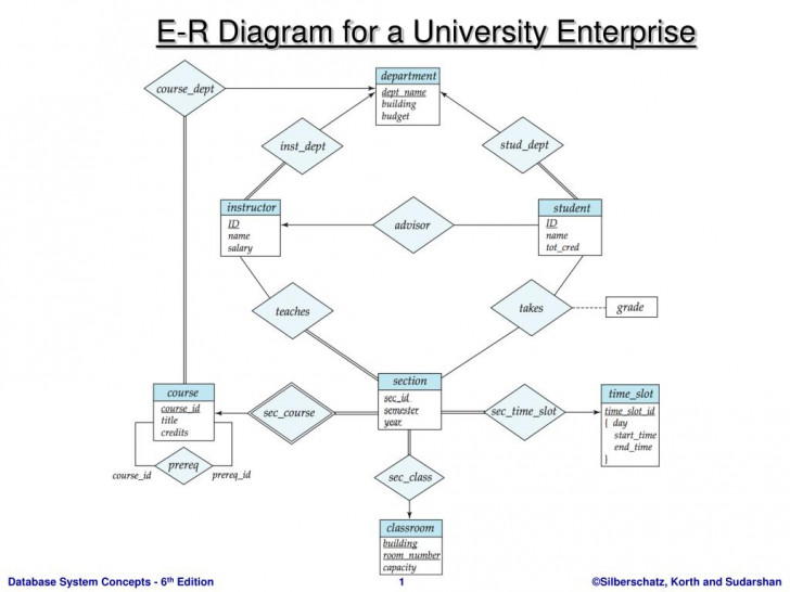Permalink to Ppt – E-R Diagram For A University Enterprise Powerpoint intended for Er Diagram For University Database