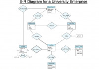 Ppt – E-R Diagram For A University Enterprise Powerpoint regarding Er Diagram R