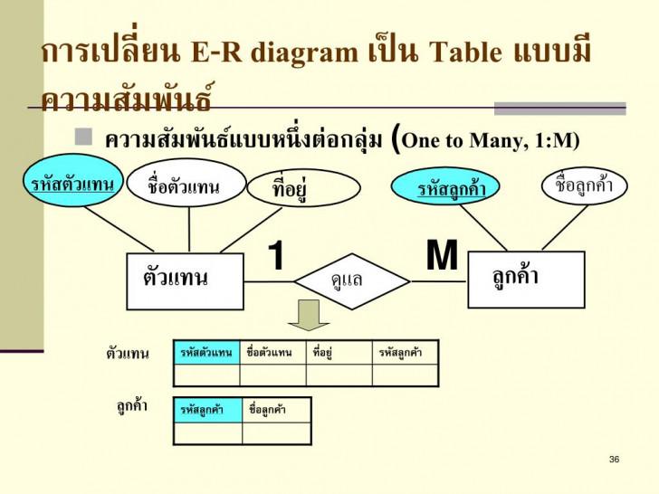 Permalink to Ppt – การออกแบบโครงสร้างฐานข้อมูลด้วย E-R Model และการแปลง intended for Er Diagram M N คือ