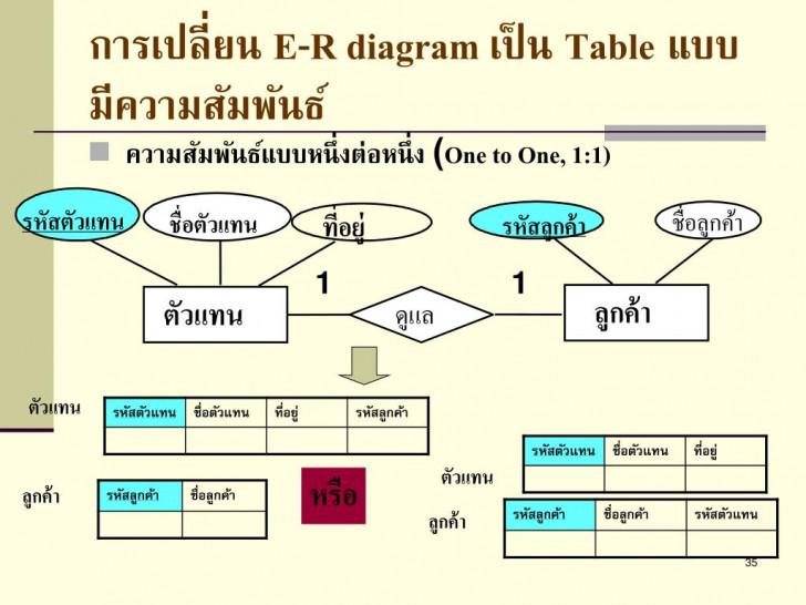 Permalink to Ppt – การออกแบบโครงสร้างฐานข้อมูลด้วย E-R Model และการแปลง for Er Diagram M N คือ