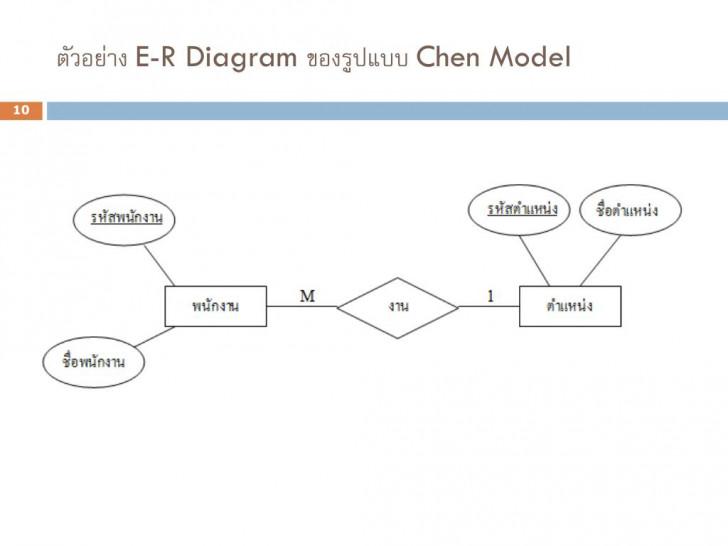Permalink to Ppt – บทที่ 2 E-R Model (Entity Relationship Model for Er Diagram M N คือ