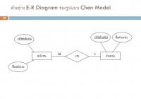 Ppt – บทที่ 2 E-R Model (Entity Relationship Model intended for บทที่ 4 Er Diagram
