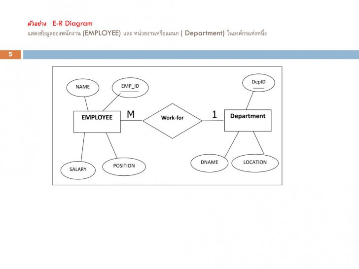Permalink to Ppt – บทที่ 2 E-R Model (Entity Relationship Model intended for บทที่ 4 Er Diagram