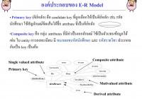 Ppt – บทที่ 3 การออกแบบ E-R Model Powerpoint Presentation regarding 6. Er-Diagram ประกอบด้วยองค์ประกอบพื้นฐานอะไรบ้าง
