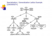 Ppt – Enhanced Entity-Relationship (Eer) Model Powerpoint