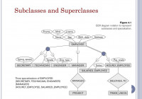 Ppt – Enhanced Entity-Relationship (Eer) Modeling Powerpoint