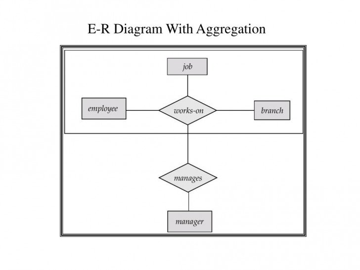Permalink to Ppt – Enhanced Er-Diagram Powerpoint Presentation – Id:6595254 with regard to Er Diagram With Aggregation