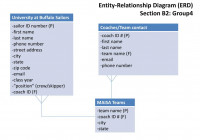 Ppt – Entity-Relationship Diagram (Erd) Section B2: Group4 in Erd Definition