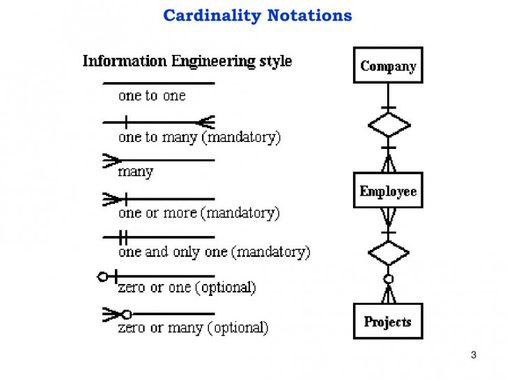Permalink to Ppt – Entity-Relationship Diagram Powerpoint Presentation inside Cardinality Of A Relationship In An Er Model