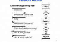 Ppt – Entity-Relationship Diagram Powerpoint Presentation inside Entity Relationship Cardinality
